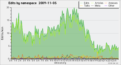 5 November 2009 - Userspace - Wikiscan