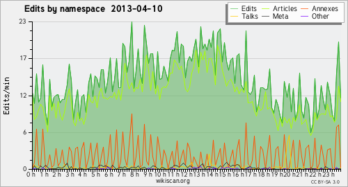 10 April 2013 - Userspace - Wikiscan